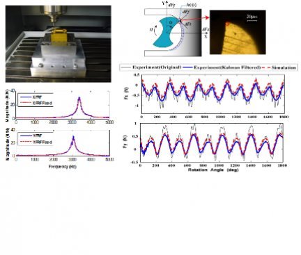 Prediction of micro-milling forces from material's flow stress - dynamometer compensated with a Kalman filter (UBC MAL)