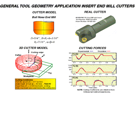 Prediction of milling forces from tool geometry and orthogonal cutting material data (UBC MAL)